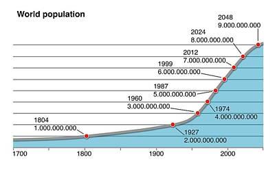 World Population Change Poster by Mikkel Juul Jensen