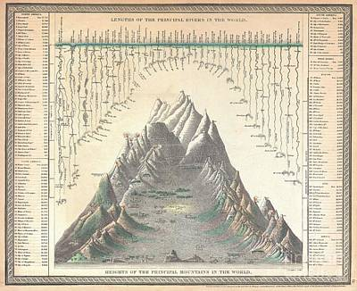 1850 Mitchell Comparitive Chart Of The Worlds Mountains And Rivers Poster by Paul Fearn
