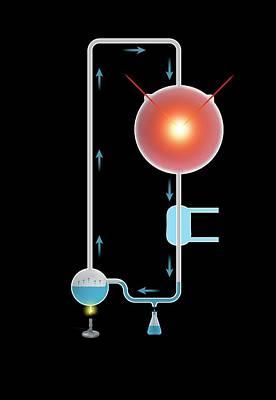 Miller-urey Experiment Poster