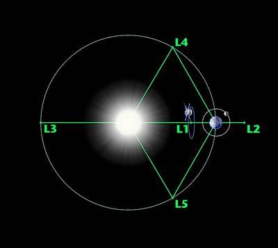 Advanced Composition Explorer Orbit Poster