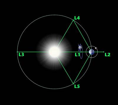 Advanced Composition Explorer Orbit Poster by Nasa/h. Zell