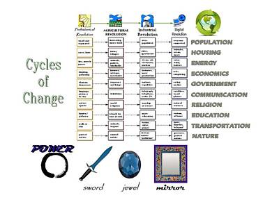 Changing Cycles Poster