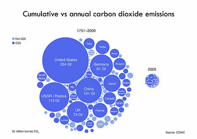 Cumulative And Annual Co2 Emissions Poster by Adam Nieman