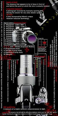Digital Camera Poster