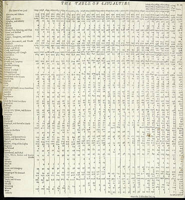 Early Demography Research Poster by British Library