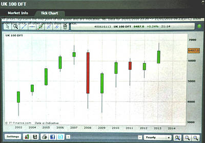 Footsie Yearly Tick Chart 8/16/13 Poster by Market Wizards