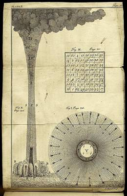 Franklin's Experiments With Electricity Poster by American Philosophical Society