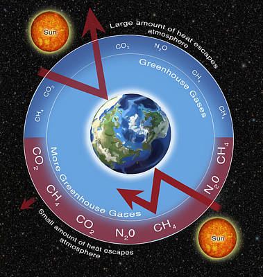 Greenhouse Gas Effect Poster by Spencer Sutton