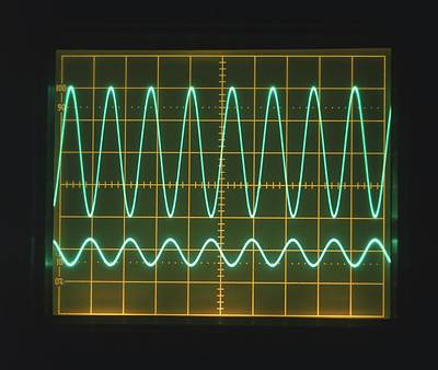 High Frequency Sine Waves On Oscilloscope Poster