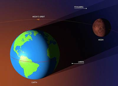 Lunar Eclipse Geometry Poster
