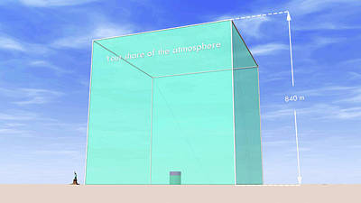 Per Capita Share Of Atmosphere And Co2 Poster by Adam Nieman