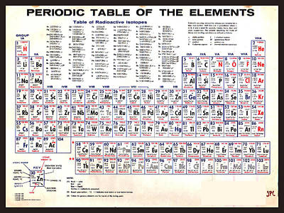 Periodic Table Of The Elements Vintage Chart Warm Poster by Tony Rubino
