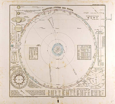 Solar System Planets  Gotha Justus Perthes 1872 Atlas Poster by English School