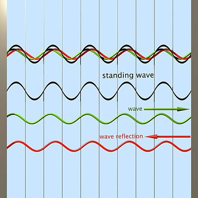 Standing Wave Formation Poster by Russell Kightley