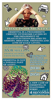 What Is Dementia Poster