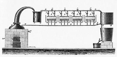 Distillation Apparatus, 19th Century Poster