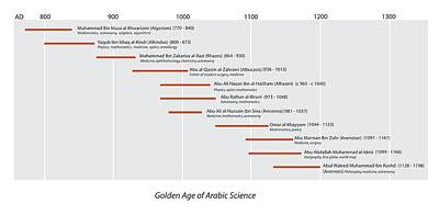 Arabic Science Timeline Poster by Sheila Terry