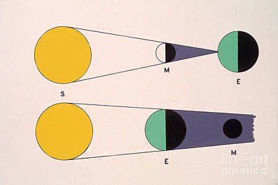 Circumstances For Solar And Lunar Poster by Science Source