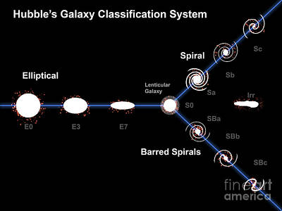 Edwin Hubble's Galaxy Classification Poster by Fahad Sulehria