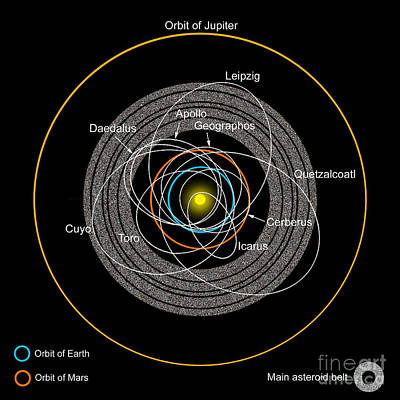 Orbits Of Earth-crossing Asteroids Poster by Ron Miller