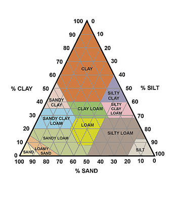 Soil Triangle Diagram Poster by Sheila Terry