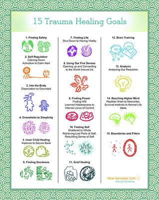 15 Trauma Healing Goals Green Poster