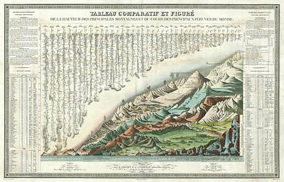 Comparative River And Mountain Systems - French - 1836 Poster