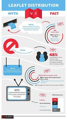 Leaflet Distribution Manchester - Myths Vs Facts Poster