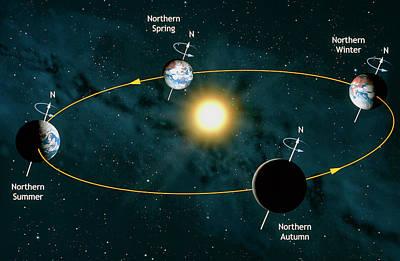 Designs Similar to Earth's Orbit Showing Seasons