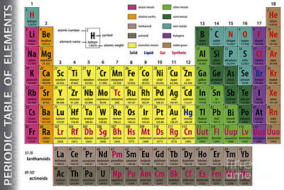 Designs Similar to Periodic Table Of Elements