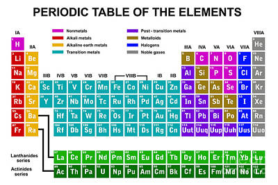 Designs Similar to Periodic Table Of The Elements