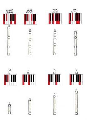 Platinum Mixed Media -  Chords 3 by Giuliano Capogrossi Colognesi