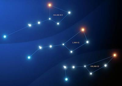Evolution Of The Big Dipper Asterism Art Print by Mark Garlick