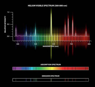 Helium Emission And Absorption Spectra Art Print by Carlos Clarivan