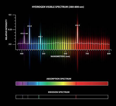 Hydrogen Emission And Absorption Spectra Art Print by Carlos Clarivan