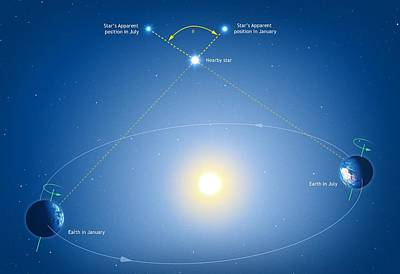 Measuring Stellar Distances Art Print