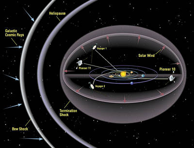 Interstellar Space Photograph - Pioneer And Voyager Probe Trajectories by Nasa