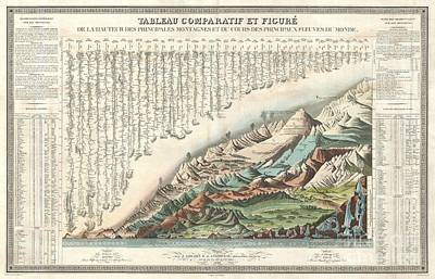 1836 Andriveau Goujon Comparative Mountains And Rivers Chart  Art Print by Paul Fearn