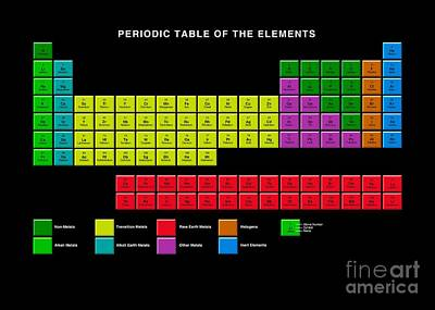 Periodicity Photograph - Standard Periodic Table, Element Types by Victor Habbick Visions