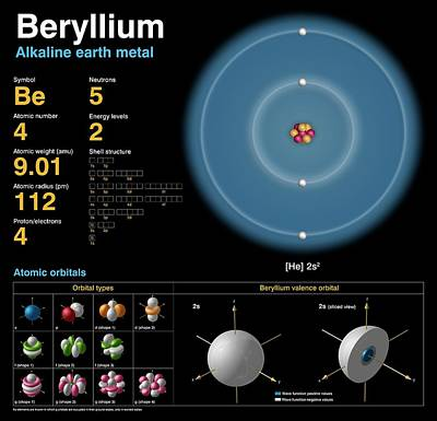 Data Photograph - Beryllium by Carlos Clarivan