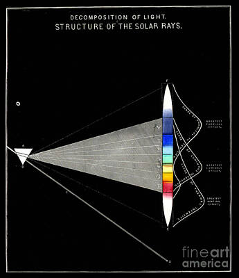 Decomposition Of Light Structure Of The Solar Rays Art Print by Unkonwn