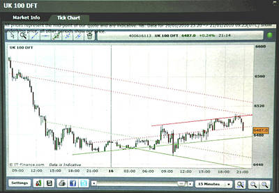 Equity Painting - Footsie 15 Minute Tick Chart 8/16/13 by Jack Hood
