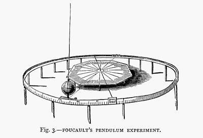 Foucault's Pendulum Demonstration Art Print by Universal History Archive/uig