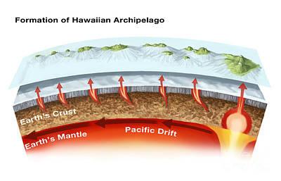 Geology Of Hawaiian Islands Print by Spencer Sutton