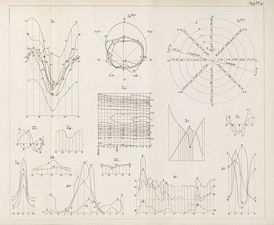 Edition Photograph - Meteorological Charts by King's College London