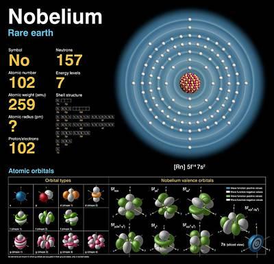Data Photograph - Nobelium by Carlos Clarivan