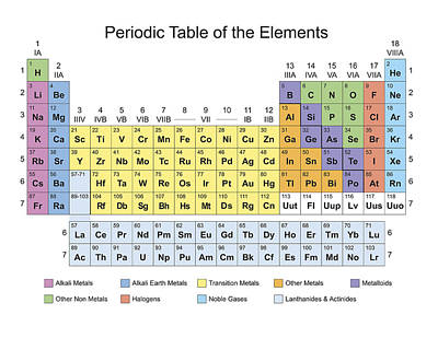 Painting - Periodic Table Classification Of Elements by Florian Rodarte