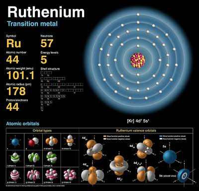 Neutron Photograph - Ruthenium by Carlos Clarivan