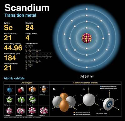 Data Photograph - Scandium by Carlos Clarivan