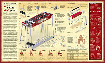 Infographic Digital Art - Secrets Of The Pedal Steel Guitar Wall Chart by Andras Dancsak